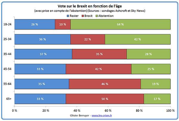 vote par âge
