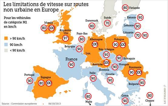 limitations de vitesse Europe